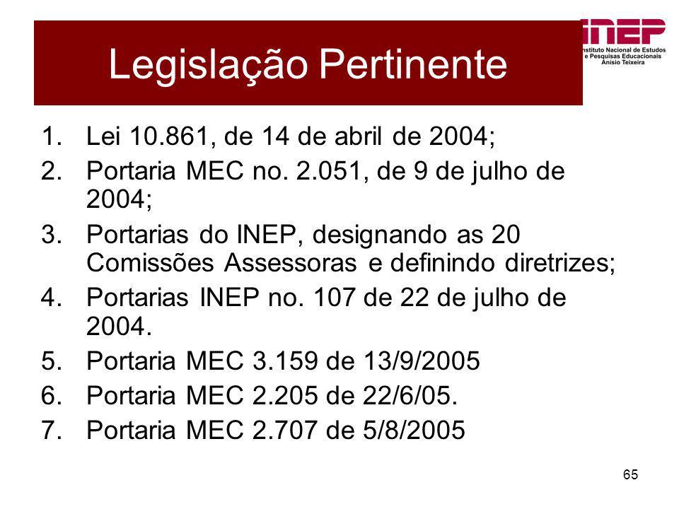65 Legislação Pertinente 1.Lei 10.861, de 14 de abril de 2004; 2.Portaria MEC no. 2.051, de 9 de julho de 2004; 3.Portarias do INEP, designando as 20