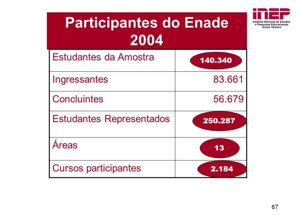 67 Participantes do Enade 2004 Estudantes da Amostra Ingressantes83.661 Concluintes 56.679 Estudantes Representados Áreas Cursos participantes 140.340
