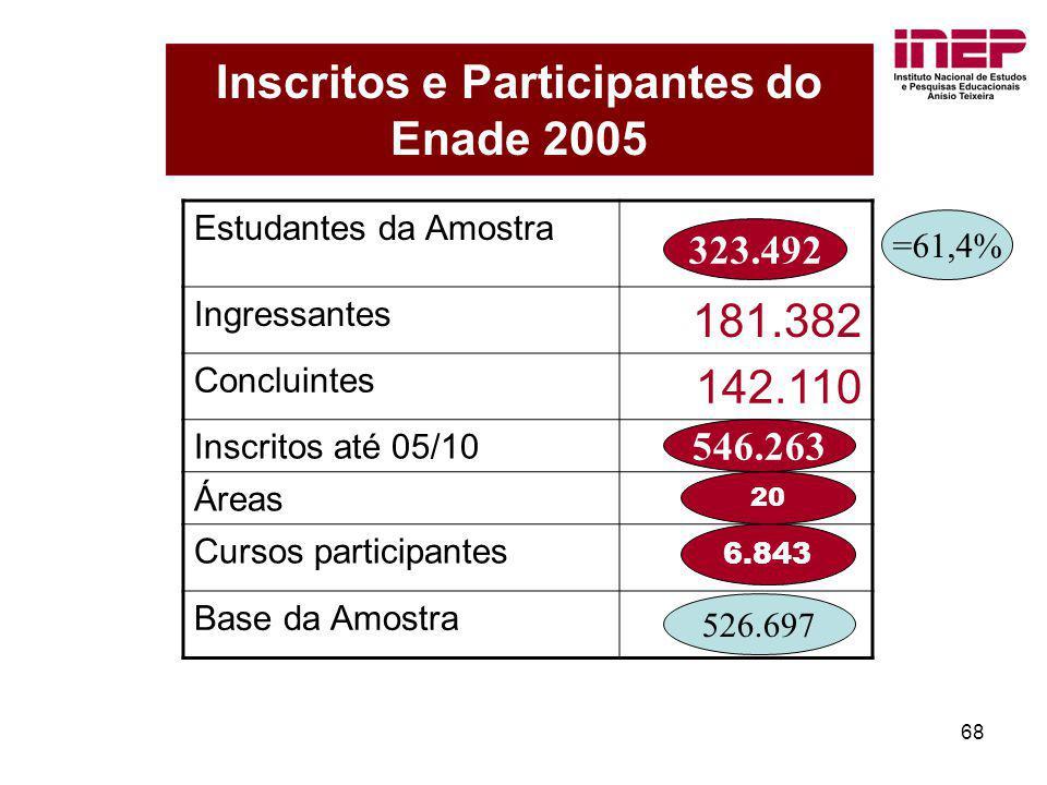 68 Inscritos e Participantes do Enade 2005 Estudantes da Amostra Ingressantes 181.382 Concluintes 142.110 Inscritos até 05/10 Áreas Cursos participant