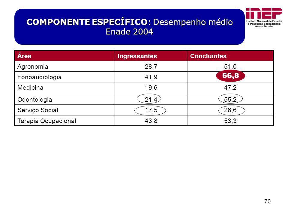 70 COMPONENTE ESPECÍFICO: Desempenho médio Enade 2004 ÁreaIngressantesConcluintes Agronomia28,751,0 Fonoaudiologia41,966,8 Medicina19,647,2 Odontologi