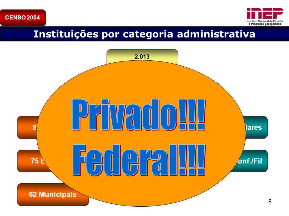 8 Instituições por categoria administrativa 2.013 Instituições 224 Públicas1.789 Privadas 87 Federais 75 Estaduais 62 Municipais 1.401 Particulares 38