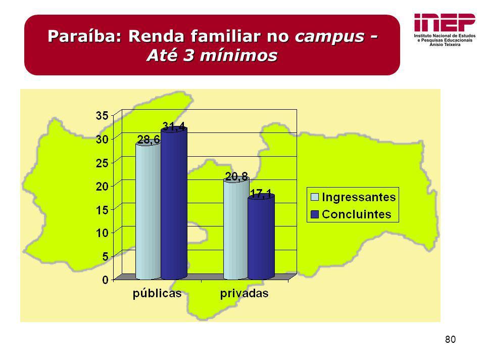 80 Paraíba: Renda familiar no campus - Até 3 mínimos