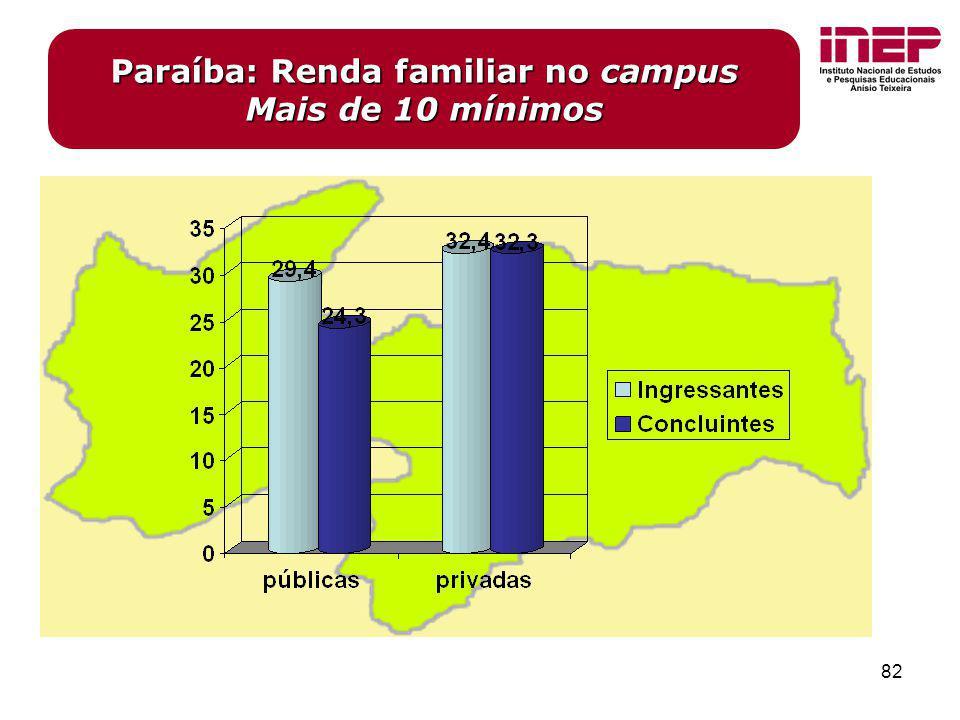 82 Paraíba: Renda familiar no campus Mais de 10 mínimos