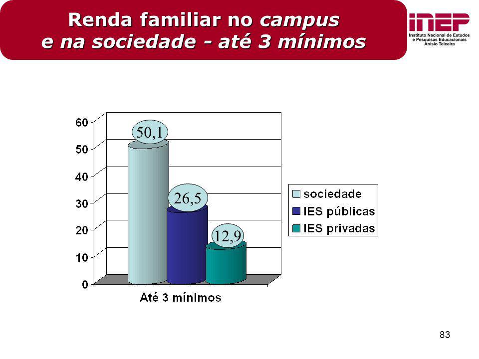 83 Renda familiar no campus e na sociedade - até 3 mínimos 26,5 12,9 50,1