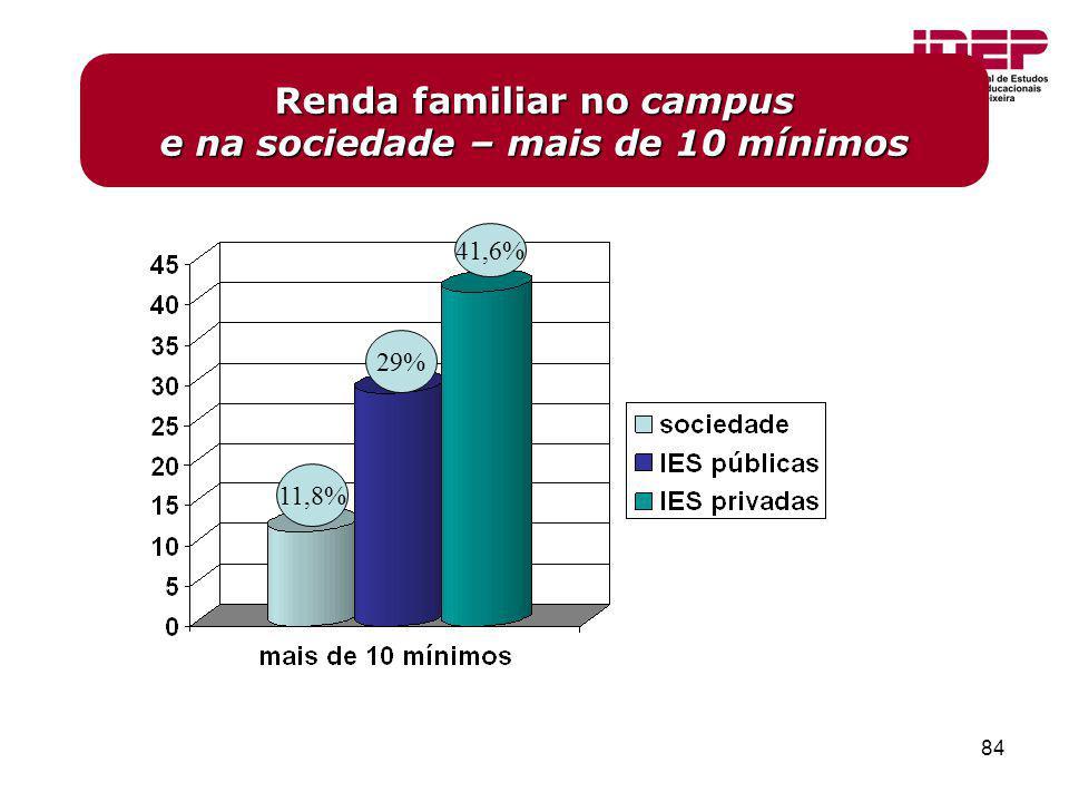 84 Renda familiar no campus e na sociedade – mais de 10 mínimos 41,6% 29% 11,8%