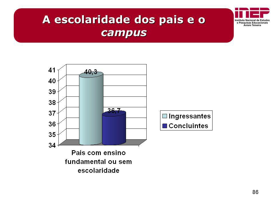 86 A escolaridade dos pais e o campus