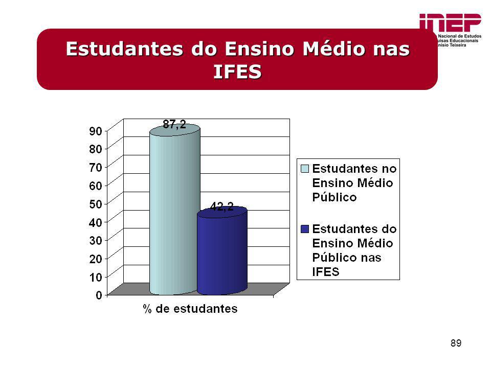 89 Estudantes do Ensino Médio nas IFES