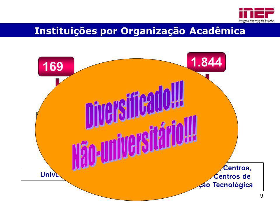 9 Instituições por Organização Acadêmica 169 1.844 8,4% 91,6% Universidades Faculdades, Centros, Escolas e Centros de Educação Tecnológica