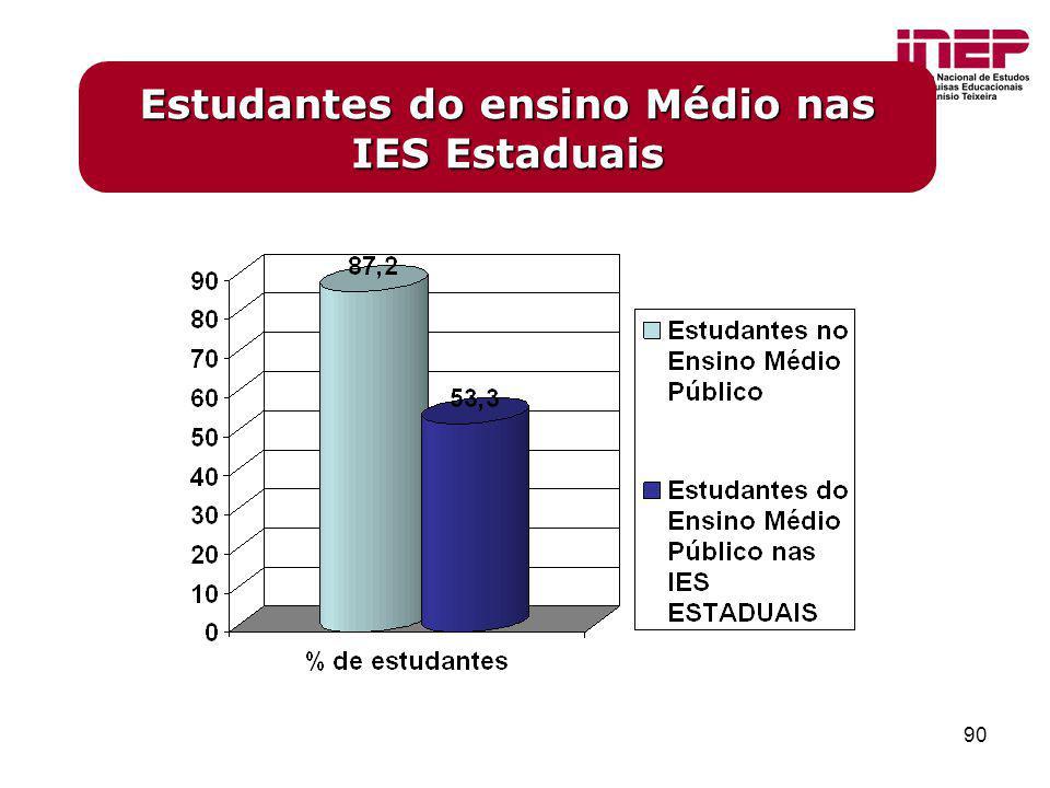 90 Estudantes do ensino Médio nas IES Estaduais