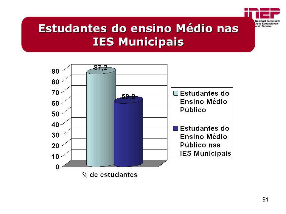 91 Estudantes do ensino Médio nas IES Municipais