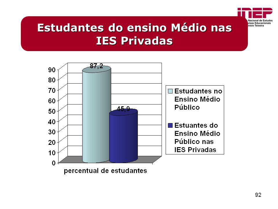 92 Estudantes do ensino Médio nas IES Privadas