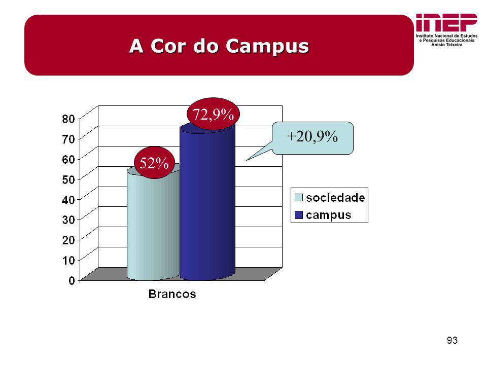 93 A Cor do Campus 52% 72,9% +20,9%