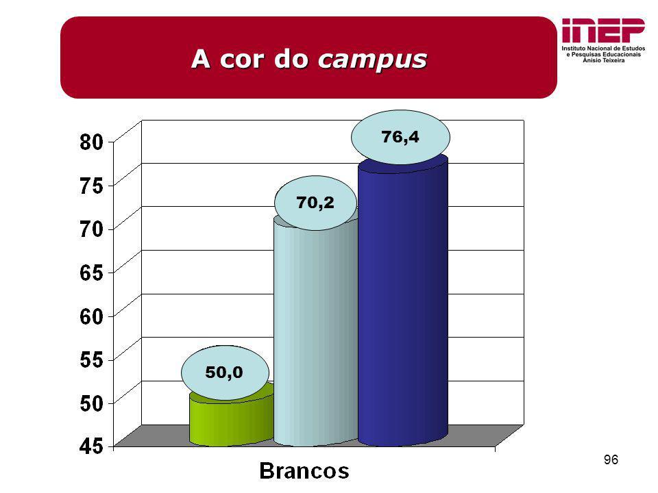 96 A cor do campus 50,0 70,2 76,4