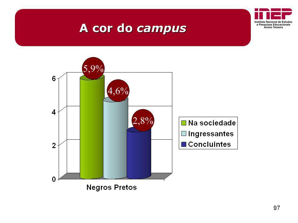 97 A cor do campus 4,6% 2,8% 5,9%
