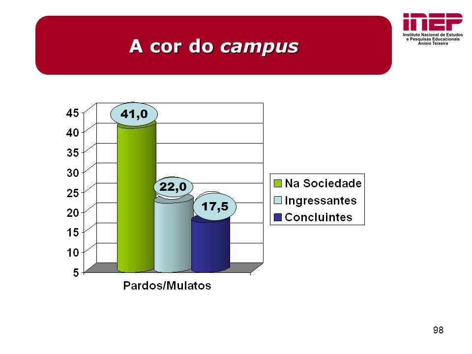 98 A cor do campus 41,0 22,0 17,5