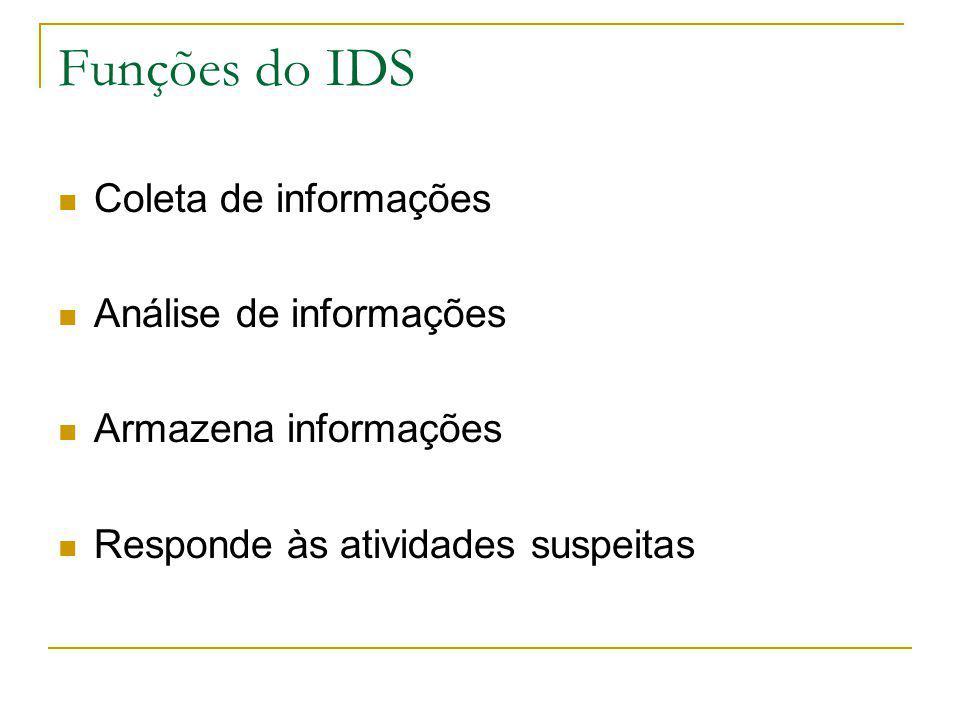 Funções do IDS Coleta de informações Análise de informações Armazena informações Responde às atividades suspeitas