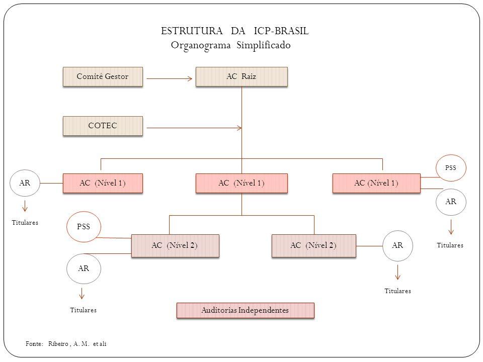 Comitê Gestor AC Raiz COTEC AC (Nível 1) AC (Nível 2) AR PSS Auditorias Independentes PSS AR ESTRUTURA DA ICP-BRASIL Organograma Simplificado Titulares Fonte: Ribeiro, A.