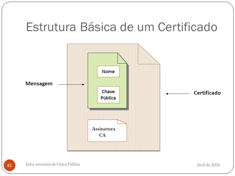 Abril de 2006 Infra-estrutura de Chave Pública 41 Estrutura Básica de um Certificado Assinatura CA Nome Chave Pública Mensagem Certificado