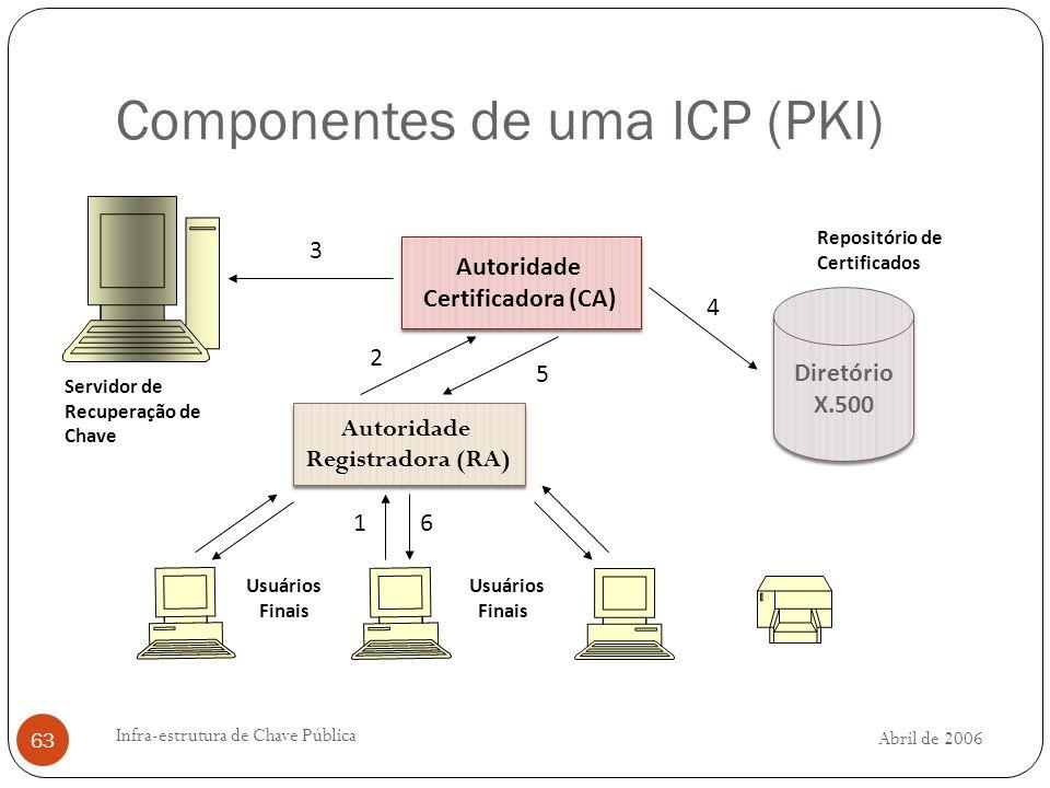Abril de 2006 Infra-estrutura de Chave Pública 63 Componentes de uma ICP (PKI) Autoridade Certificadora (CA) Autoridade Registradora (RA) Diretório X.500 Servidor de Recuperação de Chave Usuários Finais 1 2 3 5 4 6 Repositório de Certificados