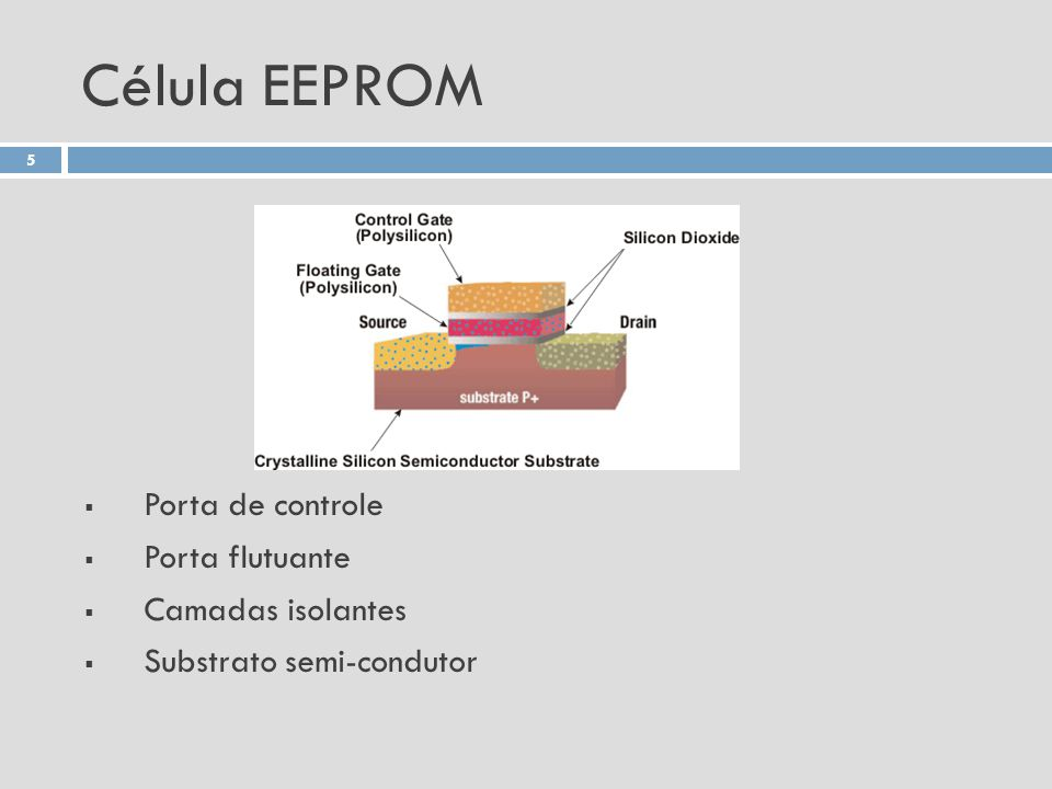 Célula EEPROM Porta de controle Porta flutuante Camadas isolantes Substrato semi-condutor 5