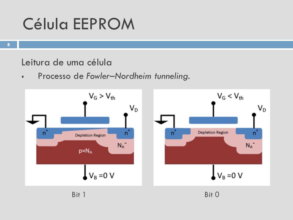 Célula EEPROM Leitura de uma célula Processo de Fowler–Nordheim tunneling. 8 Bit 1Bit 0