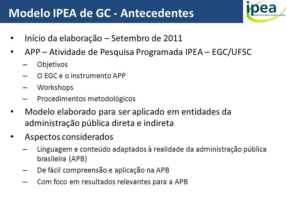 Início da elaboração – Setembro de 2011 APP – Atividade de Pesquisa Programada IPEA – EGC/UFSC – Objetivos – O EGC e o instrumento APP – Workshops – P