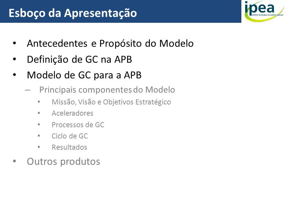 Antecedentes e Propósito do Modelo Definição de GC na APB Modelo de GC para a APB – Principais componentes do Modelo Missão, Visão e Objetivos Estraté