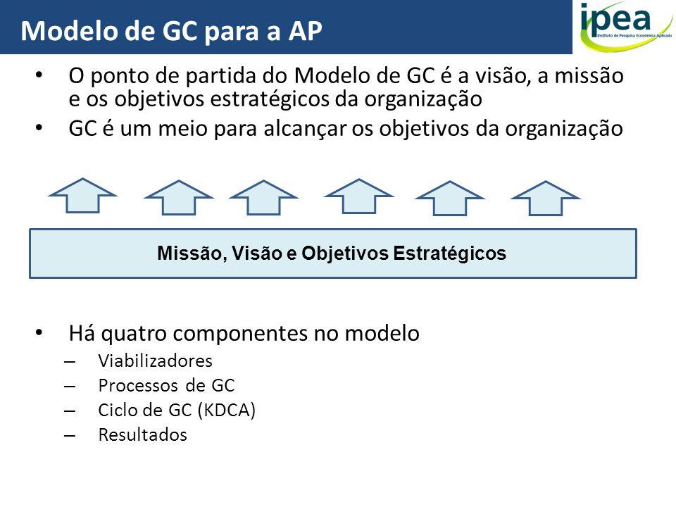 O ponto de partida do Modelo de GC é a visão, a missão e os objetivos estratégicos da organização GC é um meio para alcançar os objetivos da organizaç