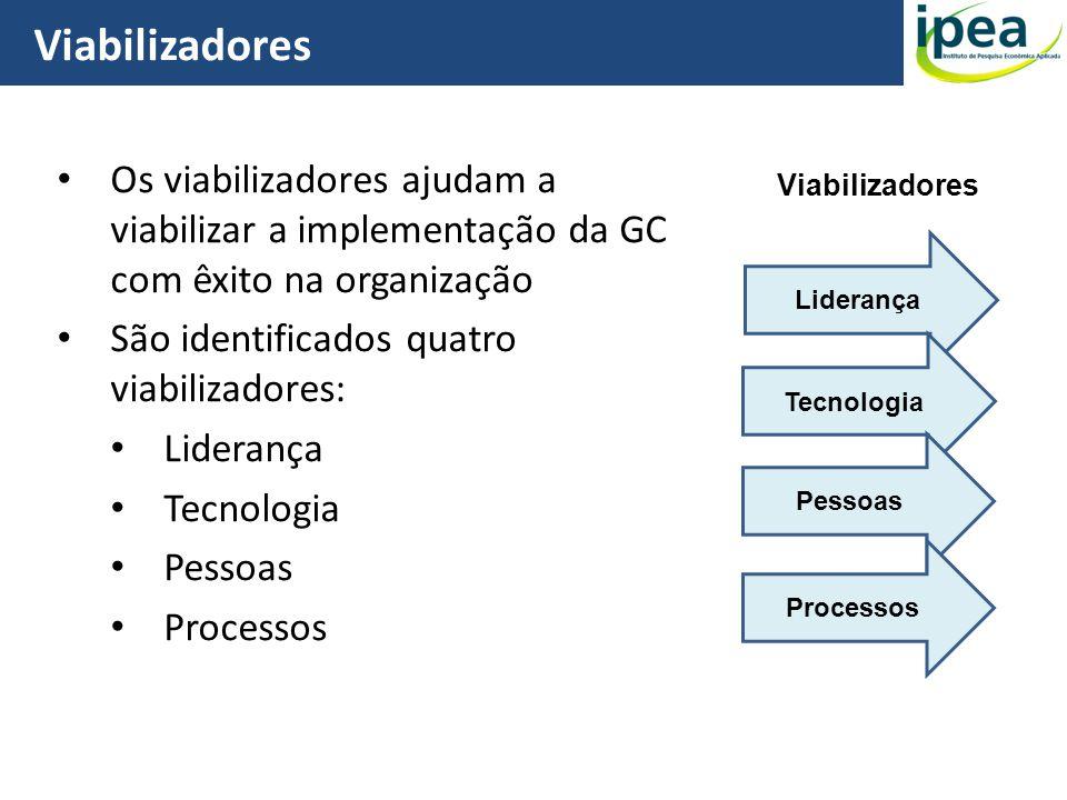 Viabilizadores 13 Os viabilizadores ajudam a viabilizar a implementação da GC com êxito na organização São identificados quatro viabilizadores: Lidera
