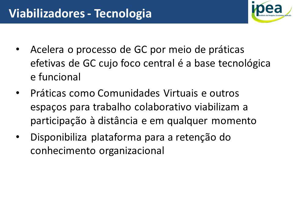 Acelera o processo de GC por meio de práticas efetivas de GC cujo foco central é a base tecnológica e funcional Práticas como Comunidades Virtuais e o