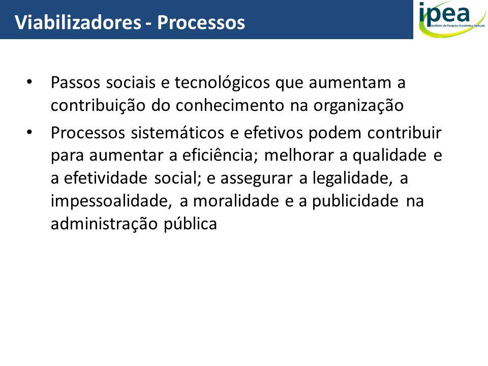 Passos sociais e tecnológicos que aumentam a contribuição do conhecimento na organização Processos sistemáticos e efetivos podem contribuir para aumen