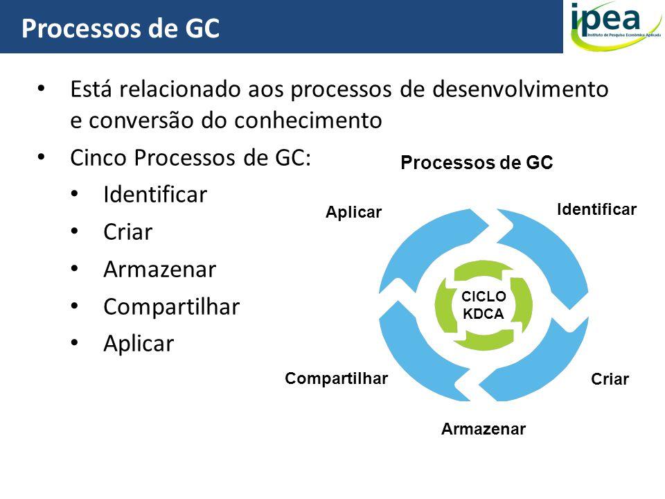 Processos de GC 18 Está relacionado aos processos de desenvolvimento e conversão do conhecimento Cinco Processos de GC: Identificar Criar Armazenar Co