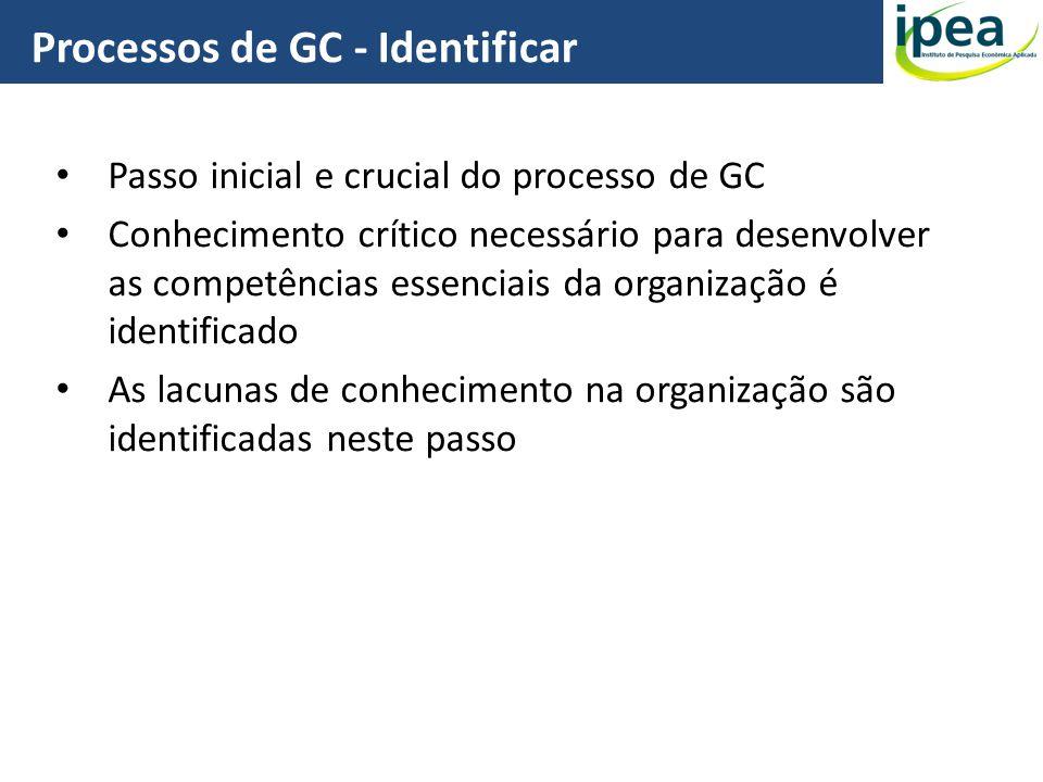 Passo inicial e crucial do processo de GC Conhecimento crítico necessário para desenvolver as competências essenciais da organização é identificado As