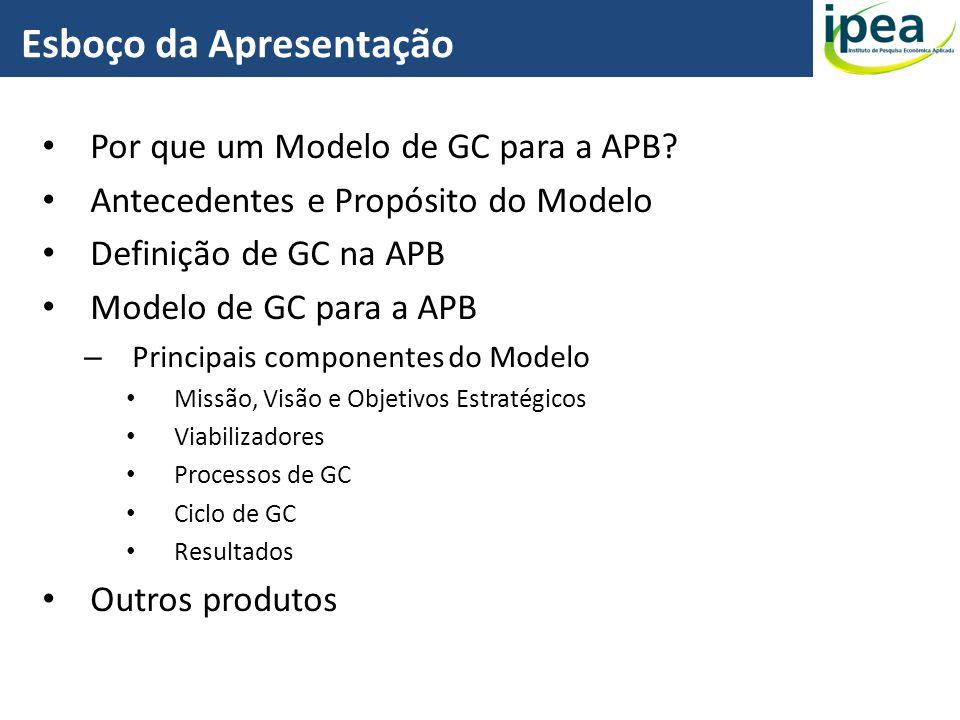 Por que um Modelo de GC para a APB? Antecedentes e Propósito do Modelo Definição de GC na APB Modelo de GC para a APB – Principais componentes do Mode