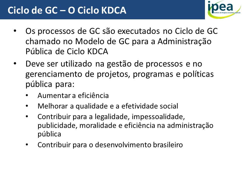Ciclo de GC – O Ciclo KDCA 24 Os processos de GC são executados no Ciclo de GC chamado no Modelo de GC para a Administração Pública de Ciclo KDCA Deve