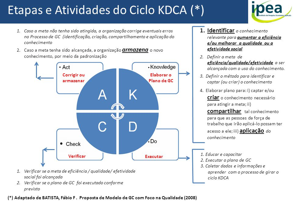 1.Identificar o conhecimento relevante para aumentar a eficiência e/ou melhorar a qualidade ou a efetividade social 2. Definir a meta de eficiência/qu