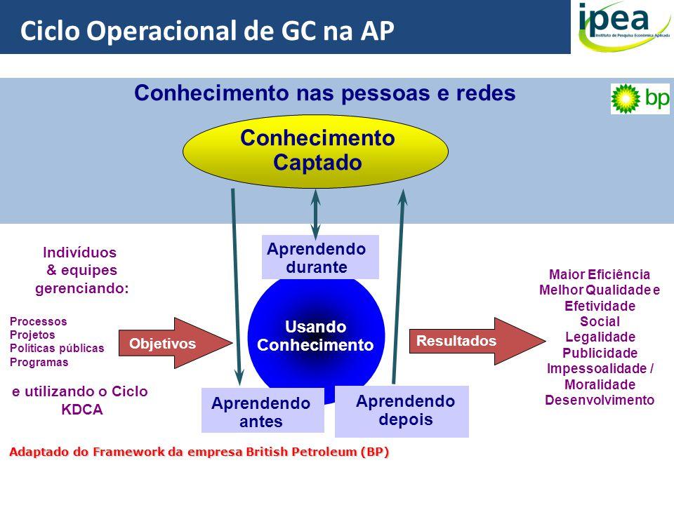 Ciclo Operacional de GC na AP Conhecimento nas pessoas e redes Conhecimento Captado Usando Conhecimento Indivíduos & equipes gerenciando: Processos Pr