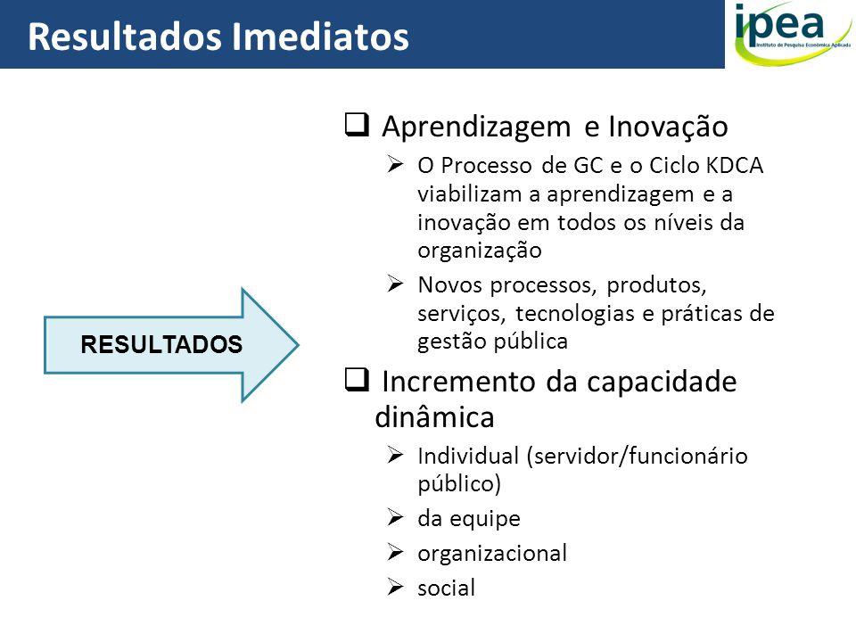 Resultados Imediatos 28 Aprendizagem e Inovação O Processo de GC e o Ciclo KDCA viabilizam a aprendizagem e a inovação em todos os níveis da organizaç