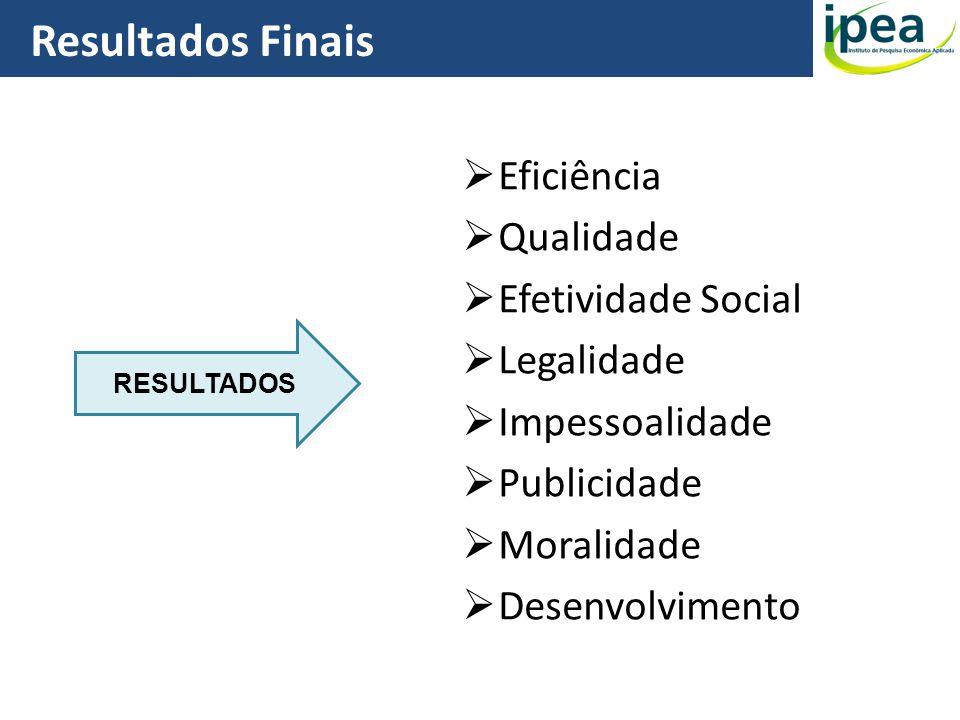 Resultados Finais 29 Eficiência Qualidade Efetividade Social Legalidade Impessoalidade Publicidade Moralidade Desenvolvimento RESULTADOS