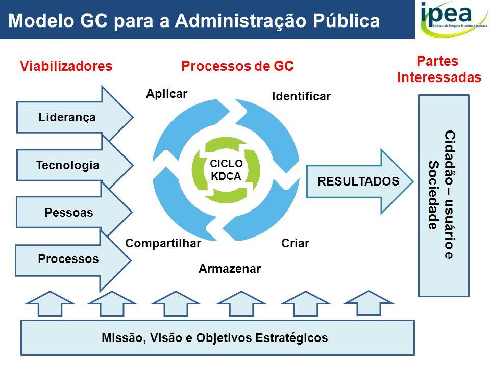 RESULTADOS Identificar Criar Armazenar Compartilhar Aplicar Liderança Tecnologia Pessoas Processos Modelo GC para a Administração Pública Missão, Visã