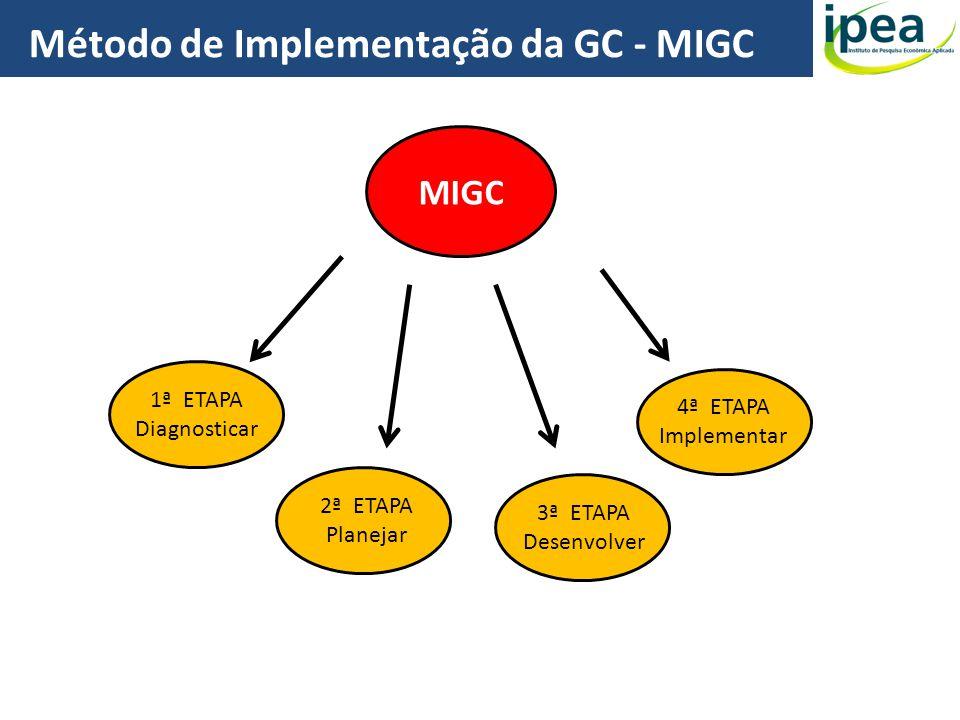 MIGC 1ª ETAPA Diagnosticar 2ª ETAPA Planejar 3ª ETAPA Desenvolver 4ª ETAPA Implementar Método de Implementação da GC - MIGC