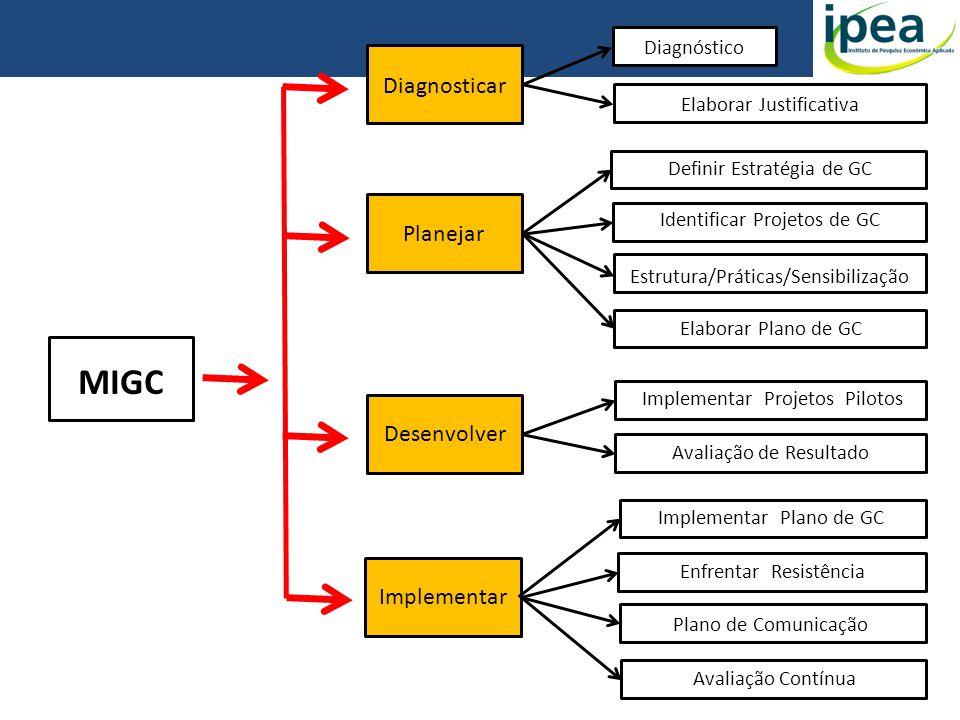 MIGC Diagnosticar Planejar Desenvolver Implementar Diagnóstico Elaborar Justificativa Definir Estratégia de GC Identificar Projetos de GC Estrutura/Pr