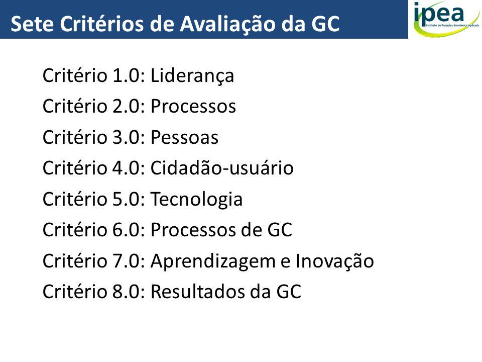 Critério 1.0: Liderança Critério 2.0: Processos Critério 3.0: Pessoas Critério 4.0: Cidadão-usuário Critério 5.0: Tecnologia Critério 6.0: Processos d