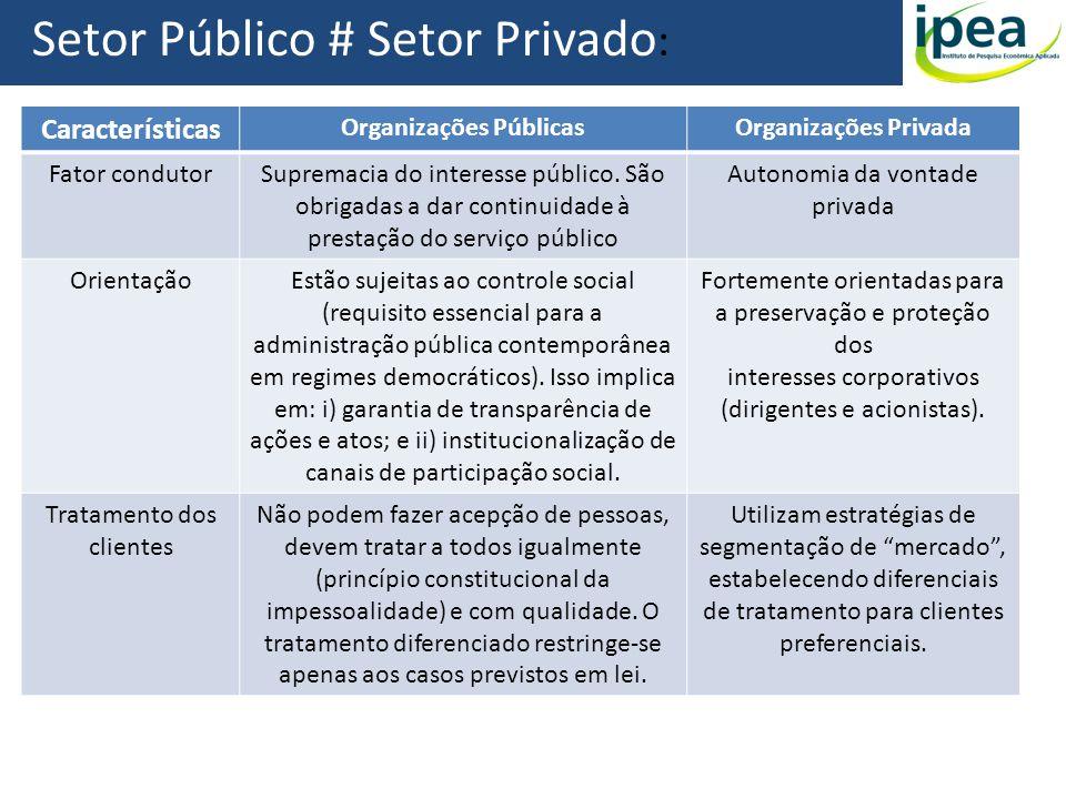 Setor Público # Setor Privado : Características Organizações PúblicasOrganizações Privada Fator condutorSupremacia do interesse público. São obrigadas