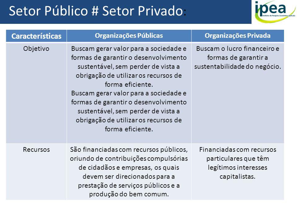 Setor Público # Setor Privado : Características Organizações PúblicasOrganizações Privada ObjetivoBuscam gerar valor para a sociedade e formas de gara