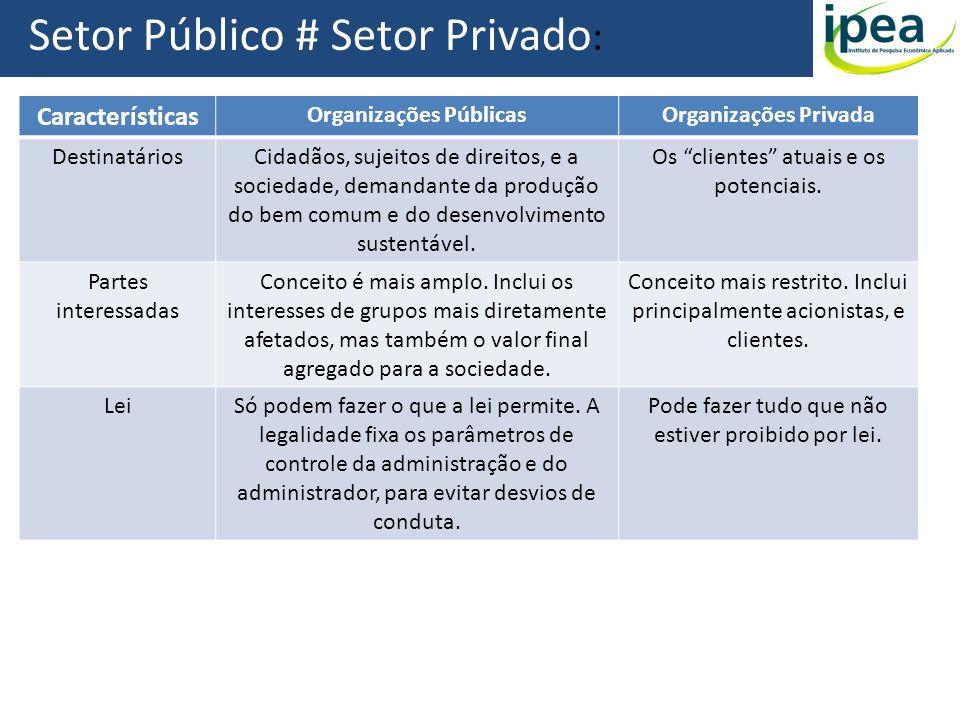 Setor Público # Setor Privado : Características Organizações PúblicasOrganizações Privada DestinatáriosCidadãos, sujeitos de direitos, e a sociedade,