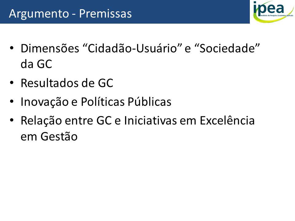 Dimensões Cidadão-Usuário e Sociedade da GC Resultados de GC Inovação e Políticas Públicas Relação entre GC e Iniciativas em Excelência em Gestão Argu