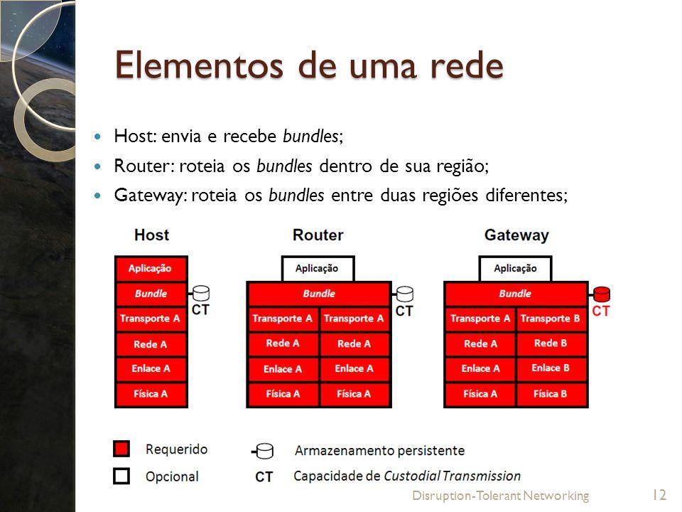 Elementos de uma rede Host: envia e recebe bundles; Router: roteia os bundles dentro de sua região; Gateway: roteia os bundles entre duas regiões dife