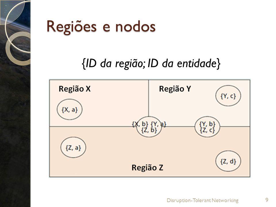Regiões e nodos {ID da região; ID da entidade} Disruption-Tolerant Networking 9