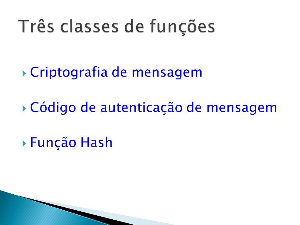 Criptografia de mensagem Código de autenticação de mensagem Função Hash